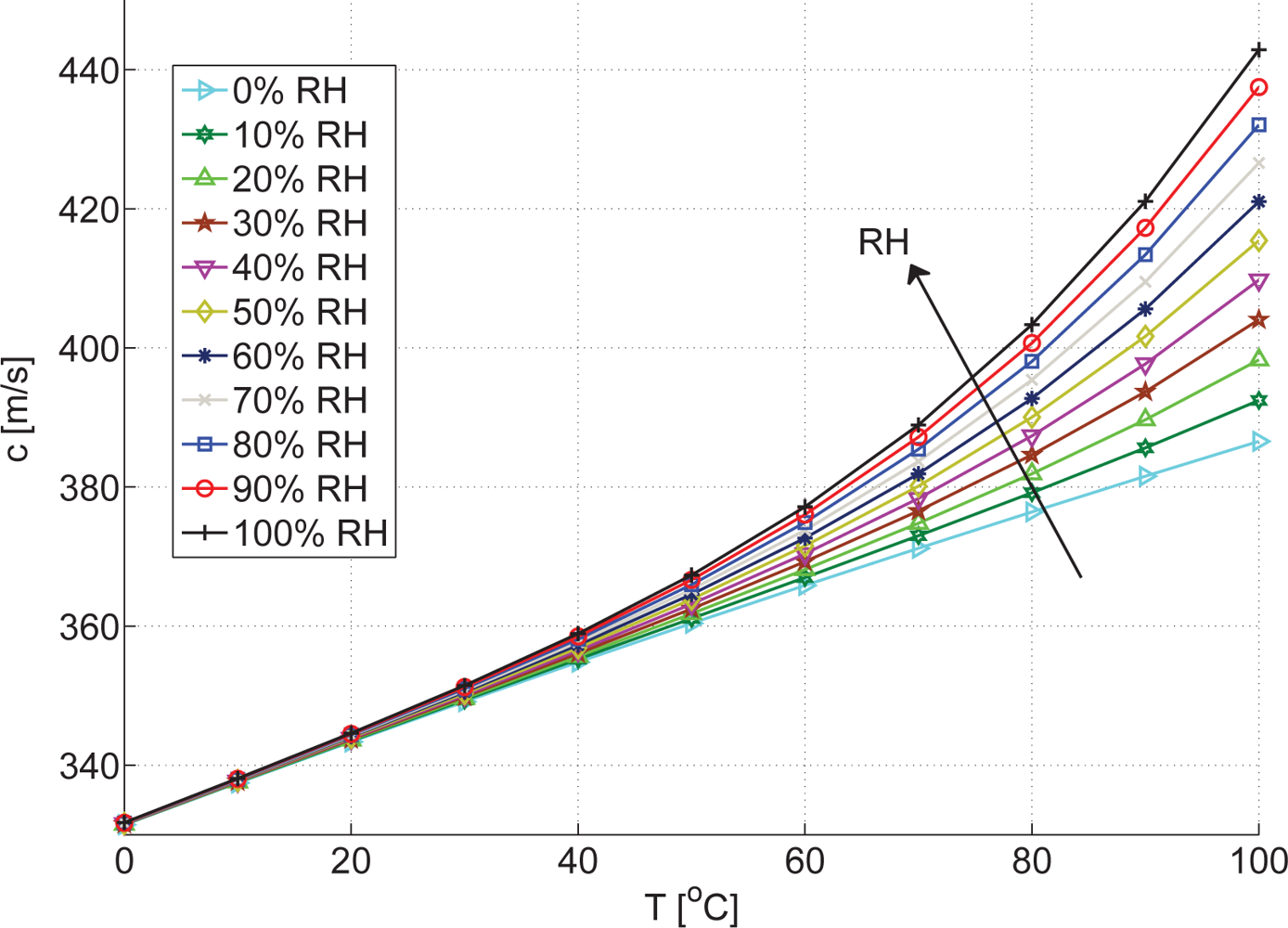 resistivity and temperature relationship to humidity