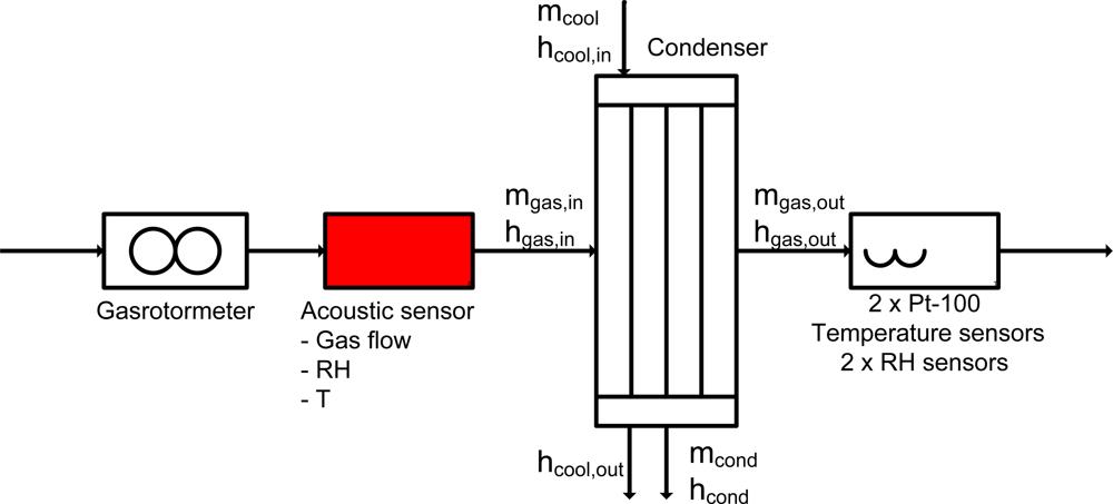 Figure 6. Test rig scheme.