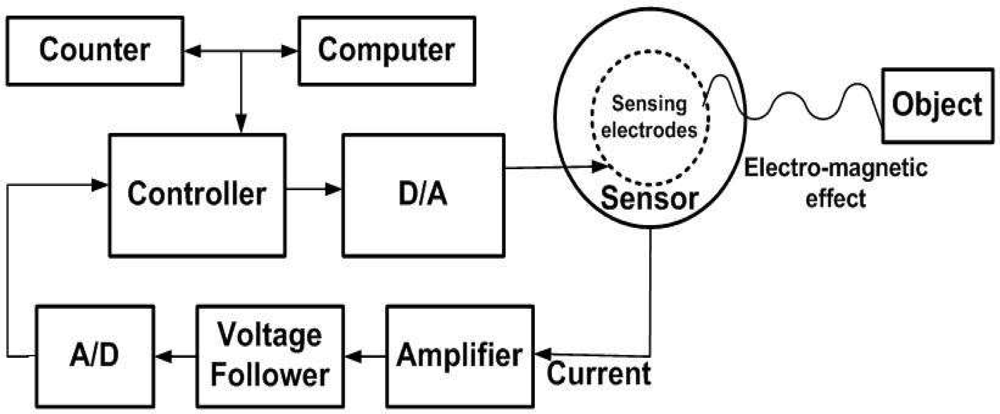 algorithm design techniques narasimha pdf