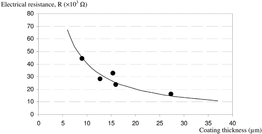 resistance in a wire coursework analysis The meaning of resistivity  use of standard procedure to measure the resistivity  of a piece of wire  carried out the experiment and found a value for resistivity -  with units (probably from a graph gradient) written a full risk assessment.