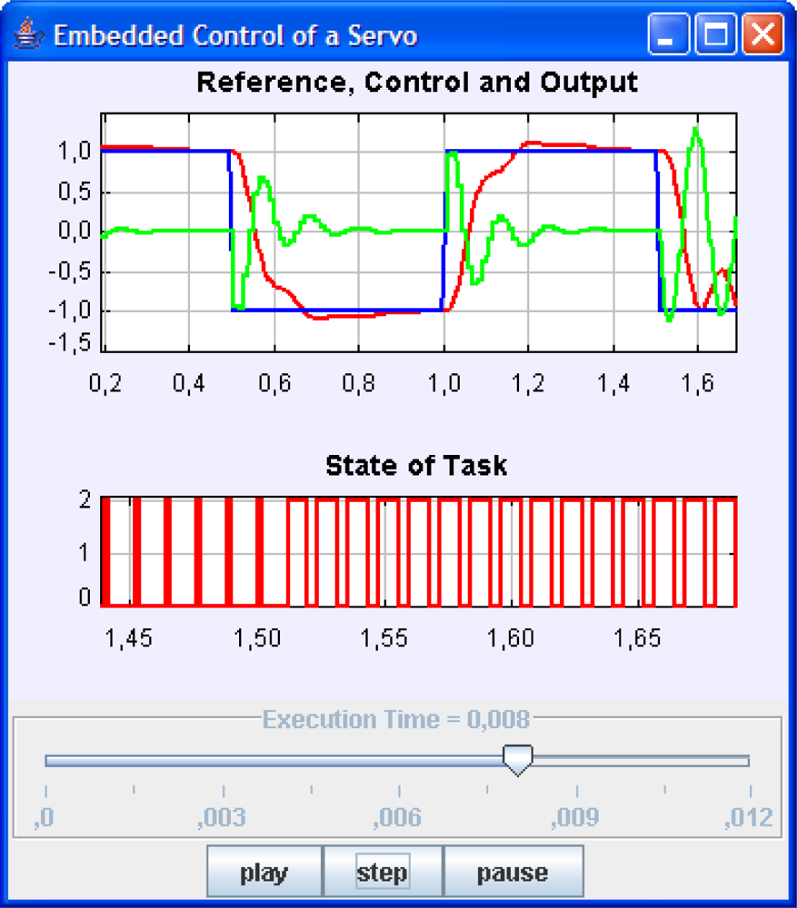 Sensors free full text java simulations of embedded control systems no baditri Images