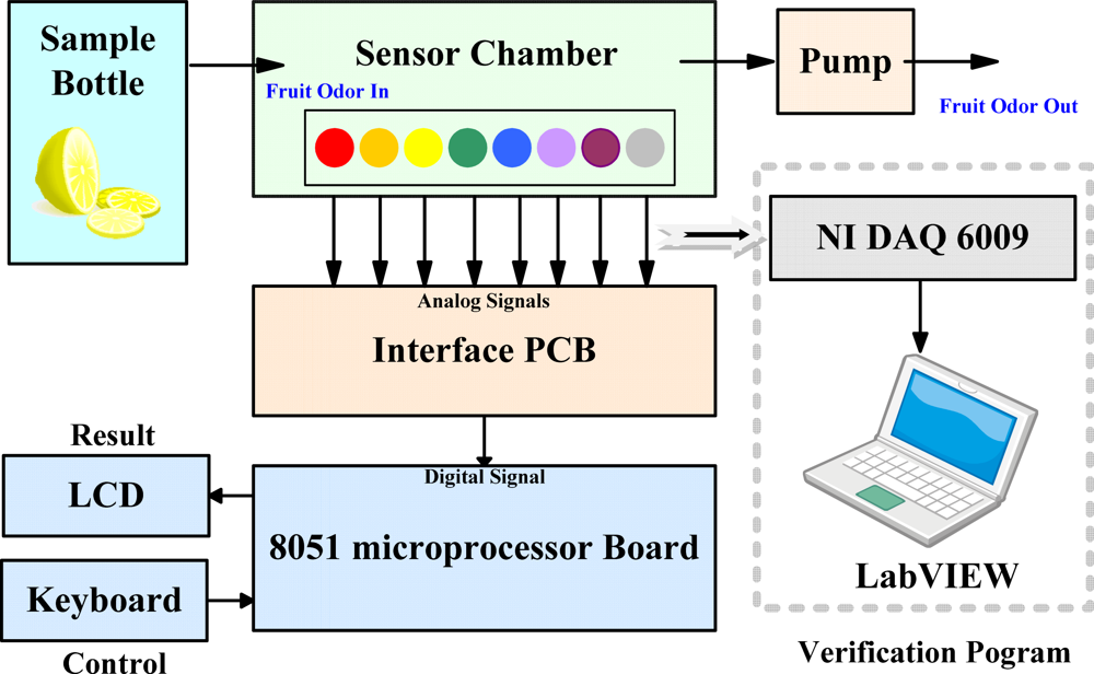 sensors free full text development of a portable electronic nose rh mdpi com  electronic nose project circuit diagram