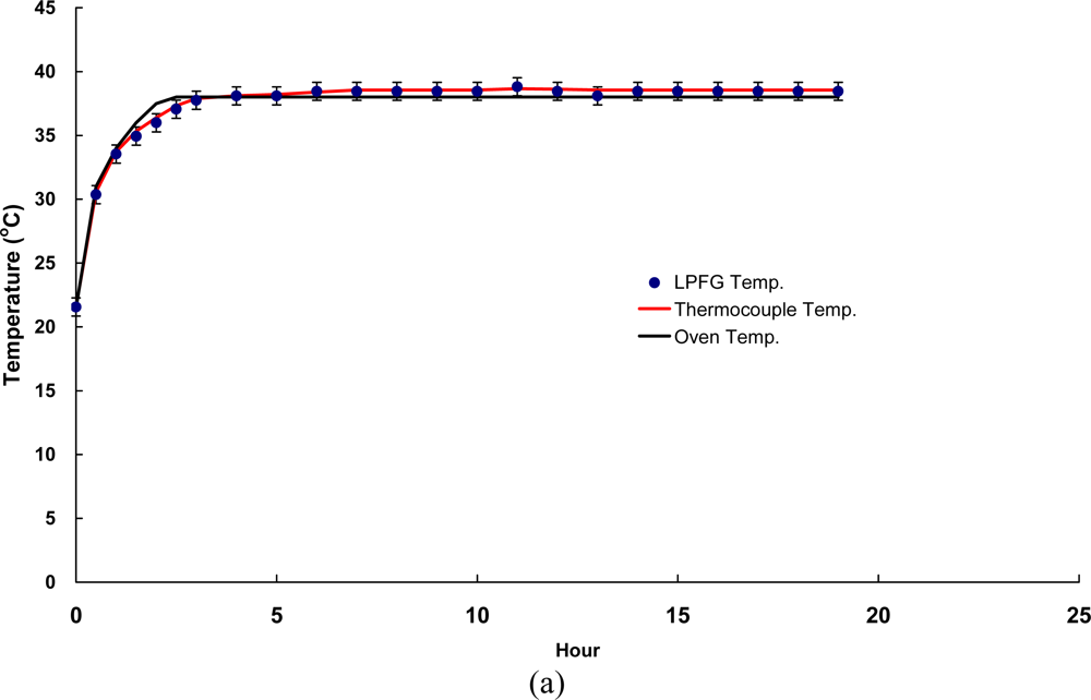thermocouple research paper
