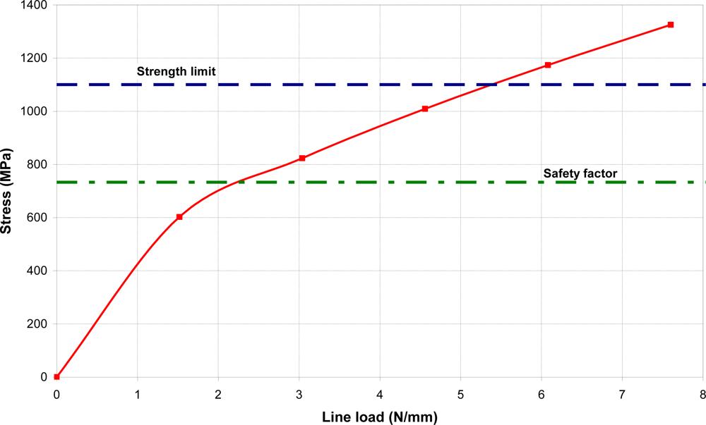 Bragg fiber grating papers research sensor