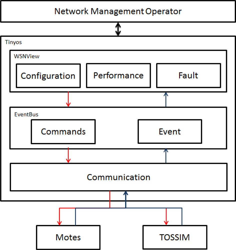 network management systems essay Free essay: the basics of network management in the computer world, networks   introduction generally, computer network security systems and structures.