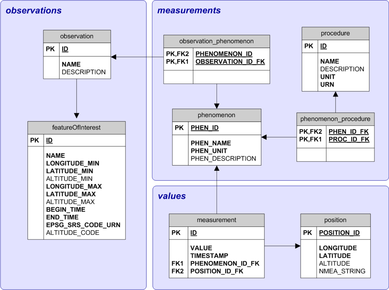 100 Neor Profile Sql Alternatives And Seo Tools The