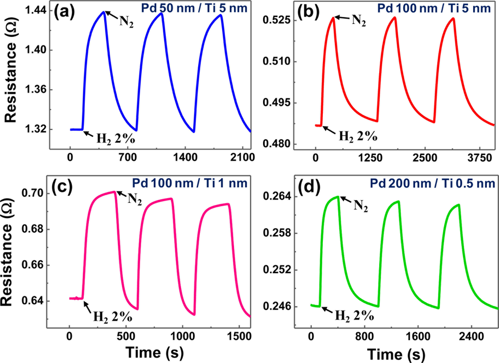 luminescence in low dimensional nanostructures Infrared femtosecond laser-induced great enhancement of ultraviolet luminescence of zno two-dimensional nanostructures jia pan • tianqing jia • xin jia.