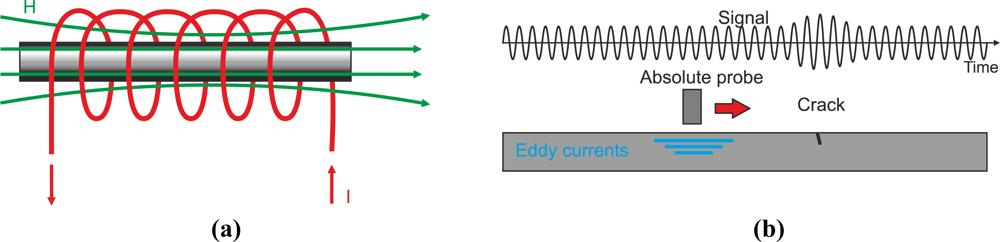 Current Probes In Line : Sensors free full text non destructive techniques