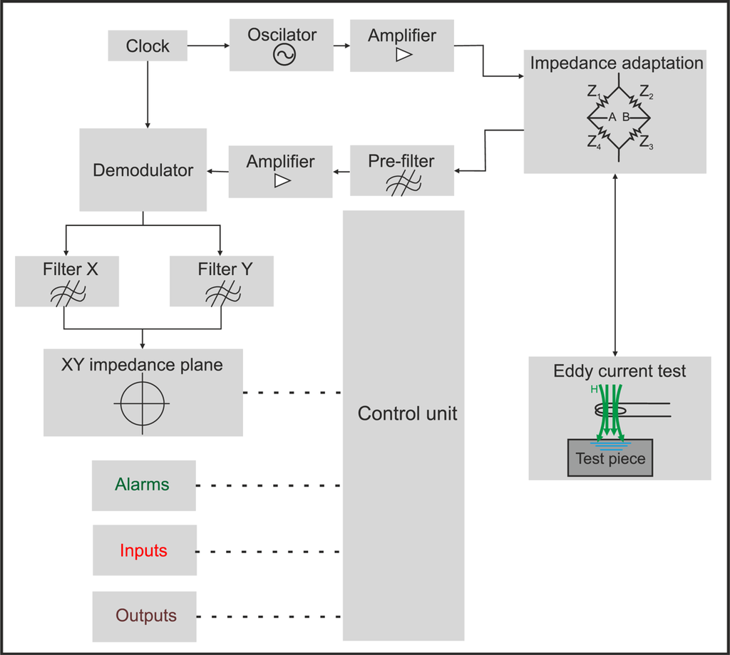 Current sensor: principle of operation and scope