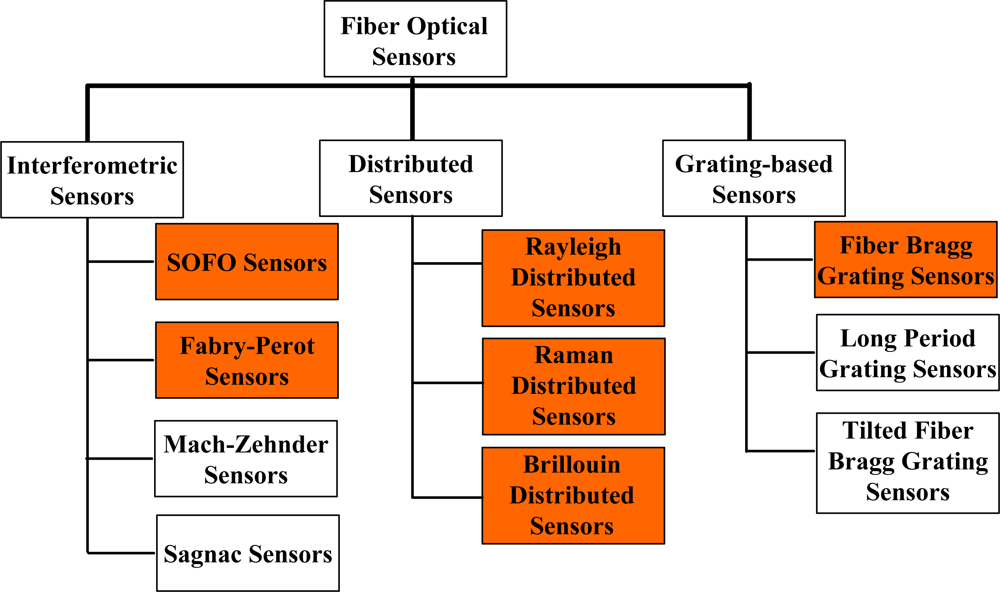 fiber optic research paper Read fiber optic free essay and over 88,000 other research documents fiber optic fiber optics is a kind of optics dealing with the movement of light through fibers.