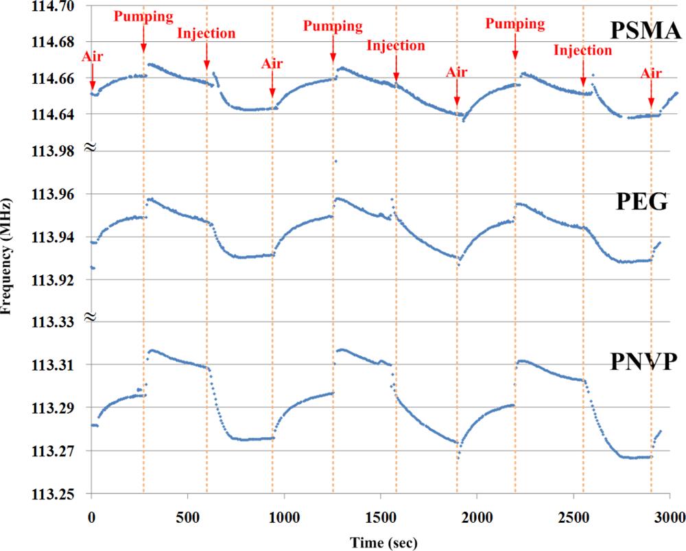 Sensors Free Full Text An Electronic Nose Sensor Node Based On A 3 1l Engine Diagram 11 04609f8 1024