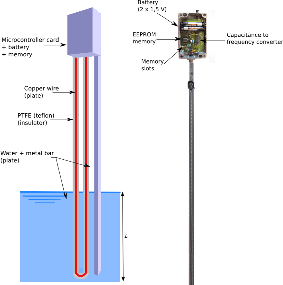 Liquid Level Probe : Sensors free full text soft water level for