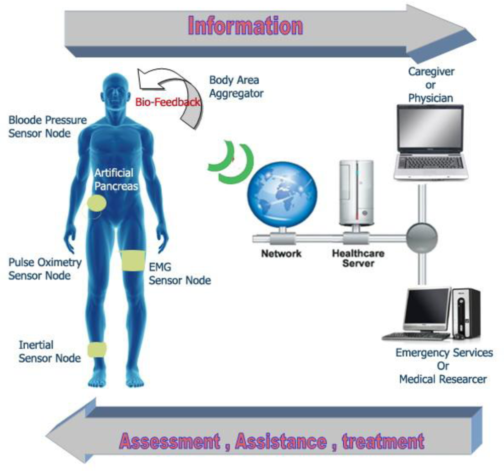 Sensors Free Full Text Wearable And Implantable