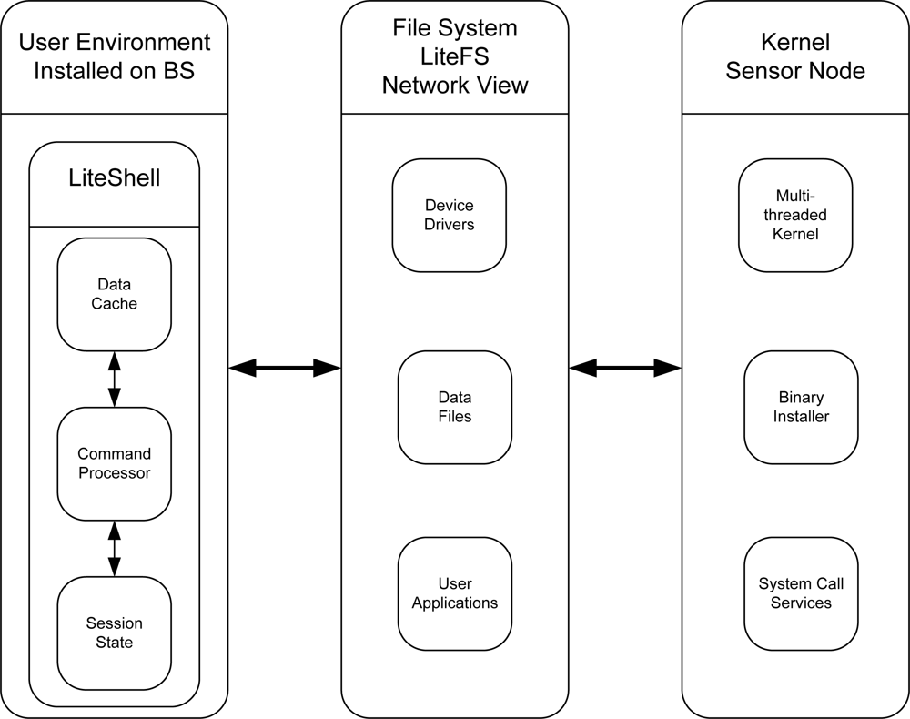 distributed computing system research papers