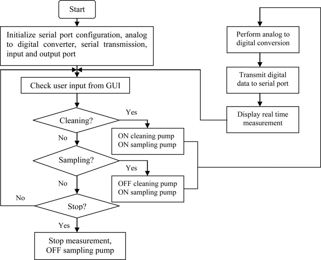 task management in rtos pdf