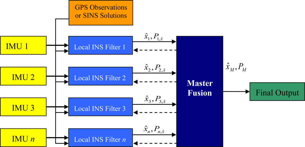 Sensors   Free Full-Text   Data Fusion Algorithms for