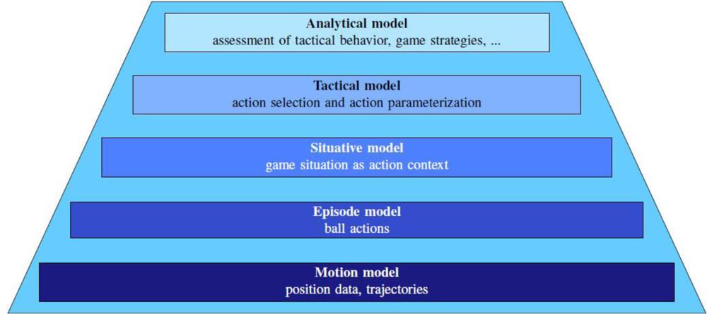 Figueroa's framework definition
