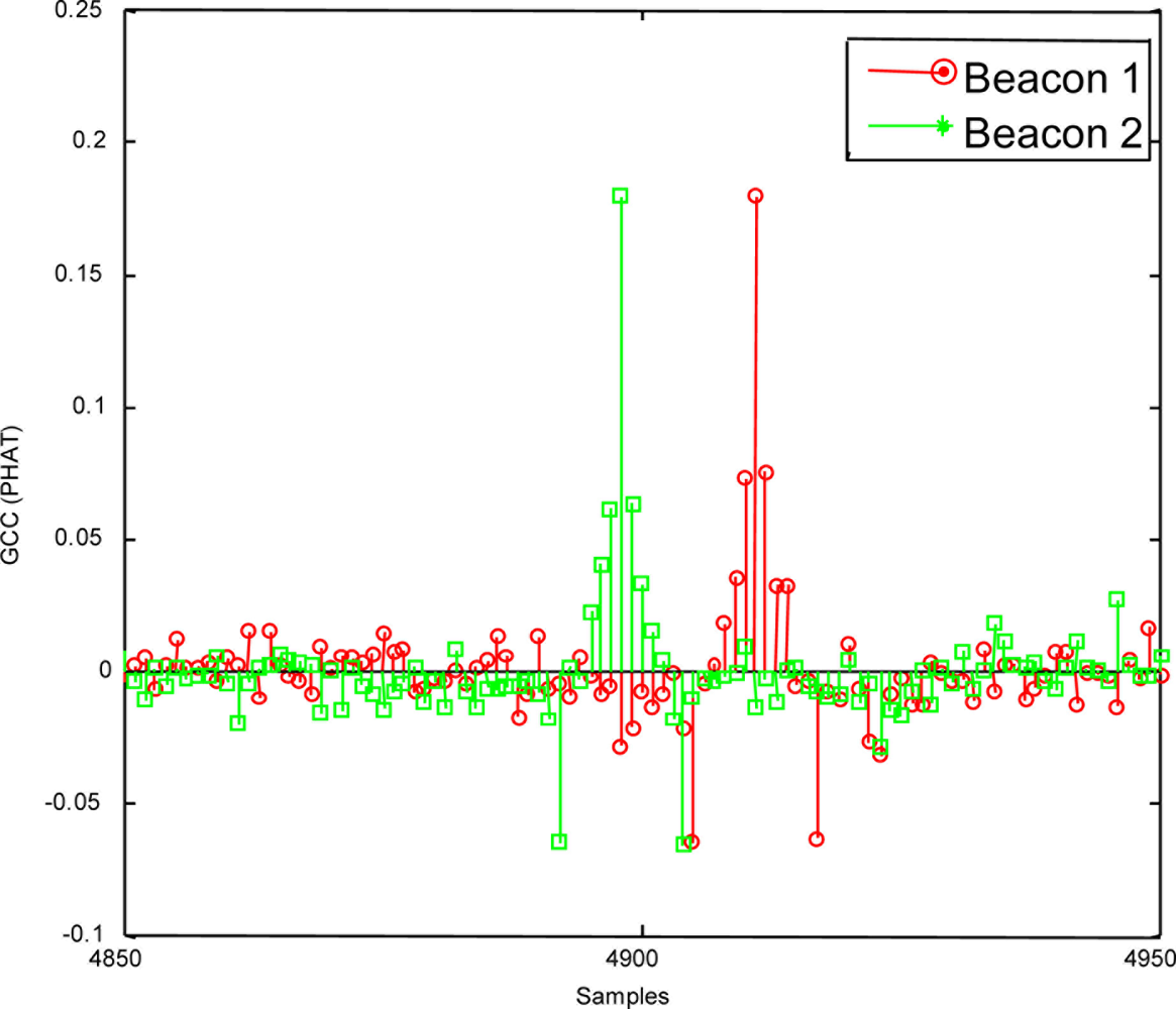 Sensors | Free Full-Text | Measuring Time-of-Flight in an