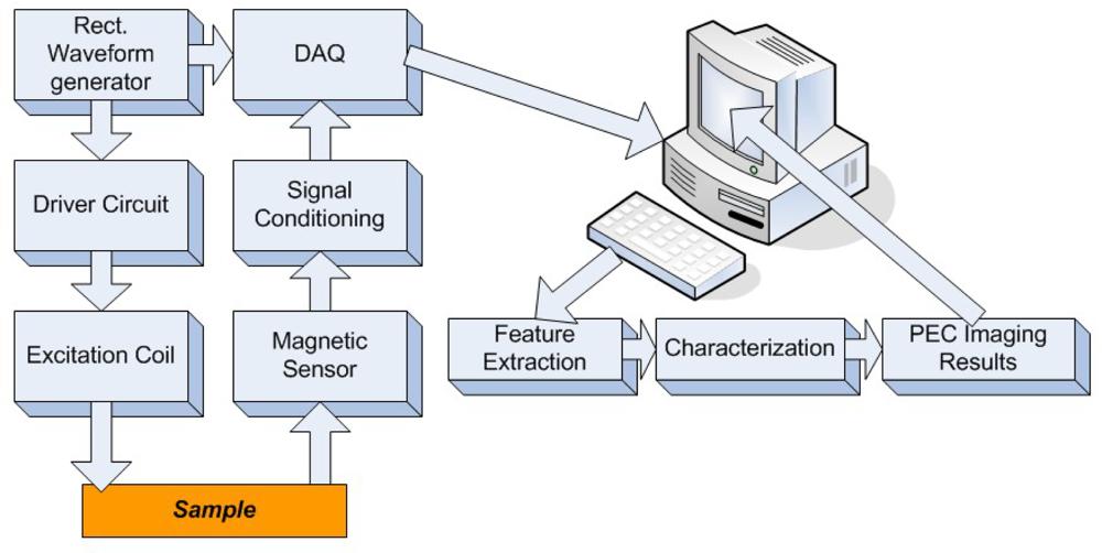 Sensors | Free Full-Text | Electromagnetic Imaging Methods for ...