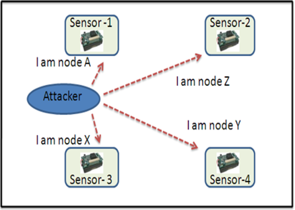 wireless sensors networks security Doing so, scientists or experts are using advanced mechanisms, algorithms, techniques, and tools to provide high security protection in wsn (wireless sensor networks), etc recently, we completed hundreds of highly sophisticated research thesis in wireless sensor networks.