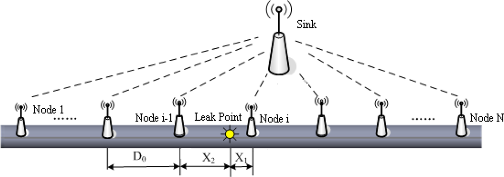 Sensors Free Full Text Hierarchical Leak Detection And