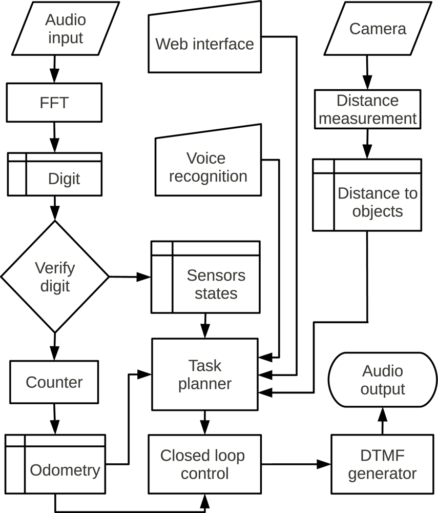 Circuit Diagram Of Dtmf Coder