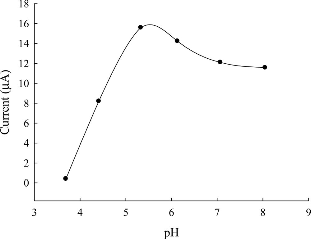 the study of the differential pulse voltammetric Differential pulse voltammetric determination of  cyclic  voltammetry (cv) was used to study the electrochemical behavior of the polymer.