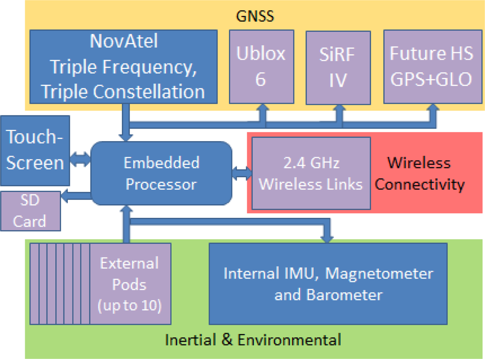 thesis ins gps cameras Michele iafrancesco, gps/ins tightly coupled position and attitude  coupled  sensor fusion with camera images, satellite images, gps and ins, master thesis, .