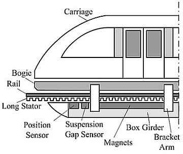Sensors   Free Full-Text   A High Precision Position Sensor Design