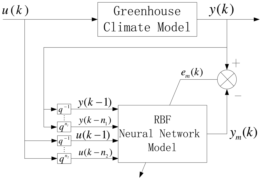 universal approximation using radial-basis-function networks pdf