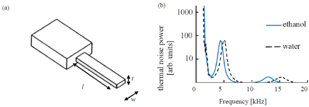 Determination of alcohol content using gas chromatography