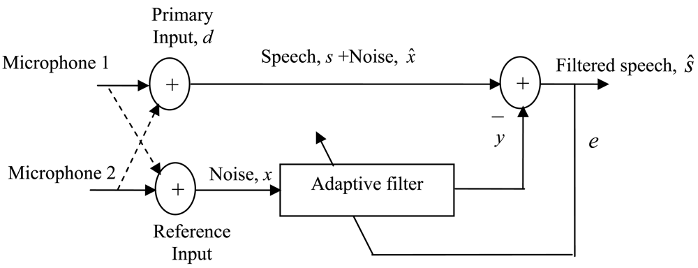 speech filtration experiment In speech, social evaluations of a speaker's dominance or trustworthiness are conveyed by distinguishing, but little-understood  in a second experiment.