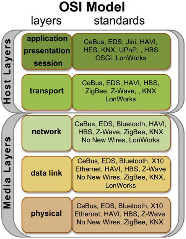 Iso osi 7 layer network architecture