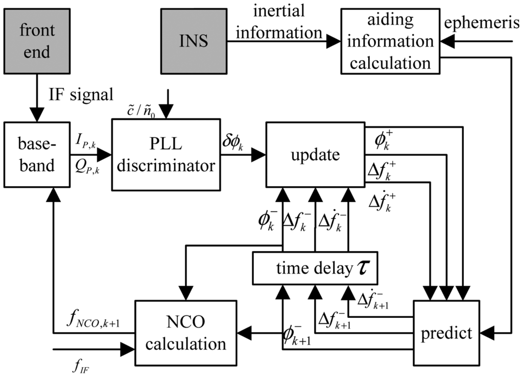 high dynamic carrier tracking using kalman High dynamic carrier tracking using kalman filter aided phase-lock loop in: proceeding of the international conference of wireless communications, networking and .