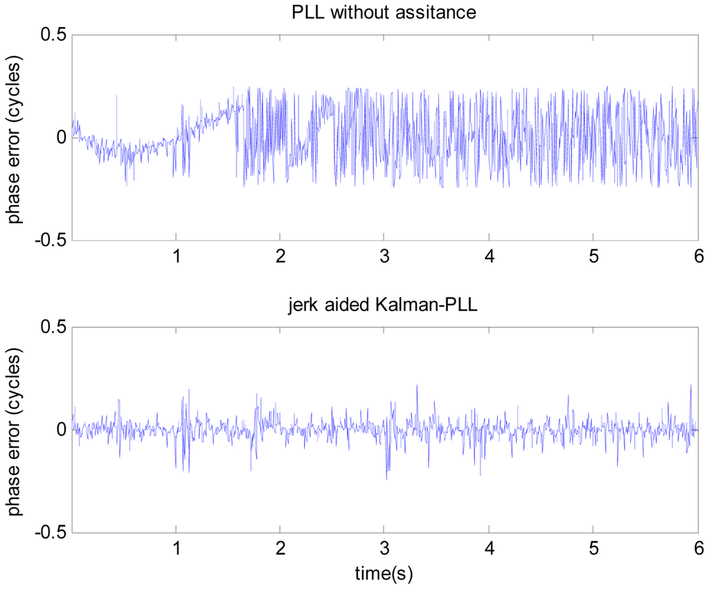 high dynamic carrier tracking using kalman Carrier tracking is laid great emphasis and is the difficulty of signal processing in   therefore, the kalman filter algorithm with adaptive capability is adopted to   based on the high dynamic motion model of the jet propulsion laboratory.