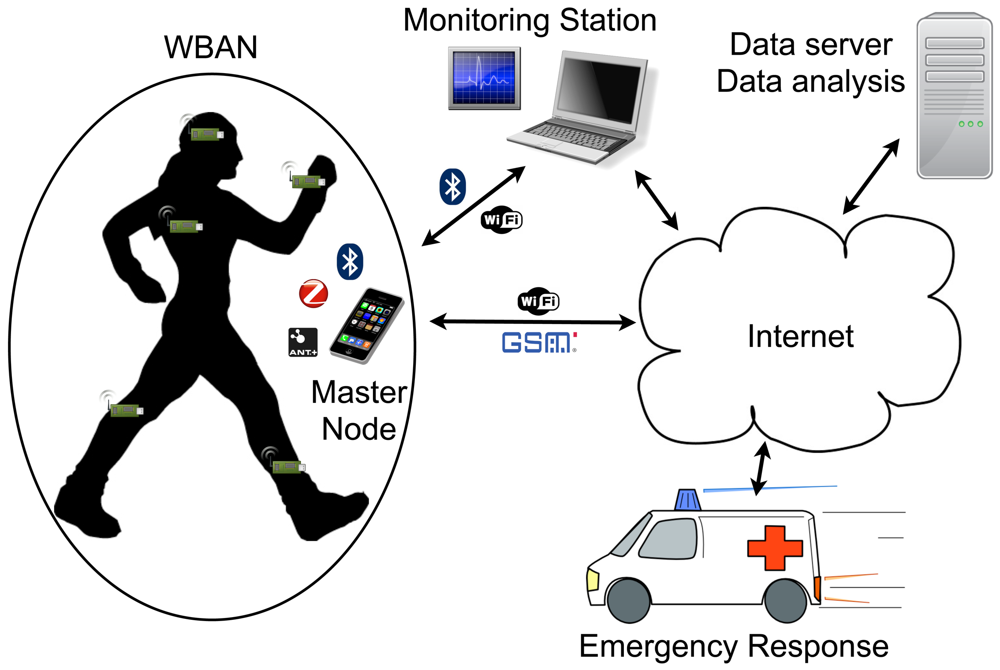 wireless body area network research papers Ieee communications surveys & tutorials, accepted for  of research is called wireless body area  2 ieee communications surveys & tutorials, accepted for publication.