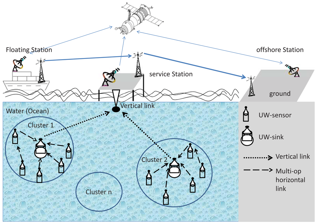 Underwater Wireless Sensor Communications in the 4 GHz ISM Frequency Band