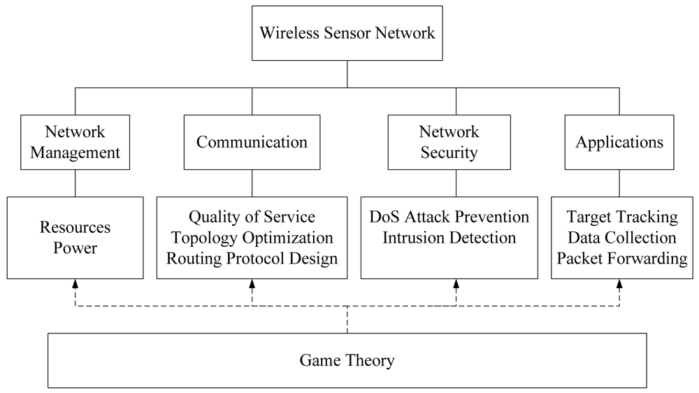 Updating software in wireless sensor networks a survey