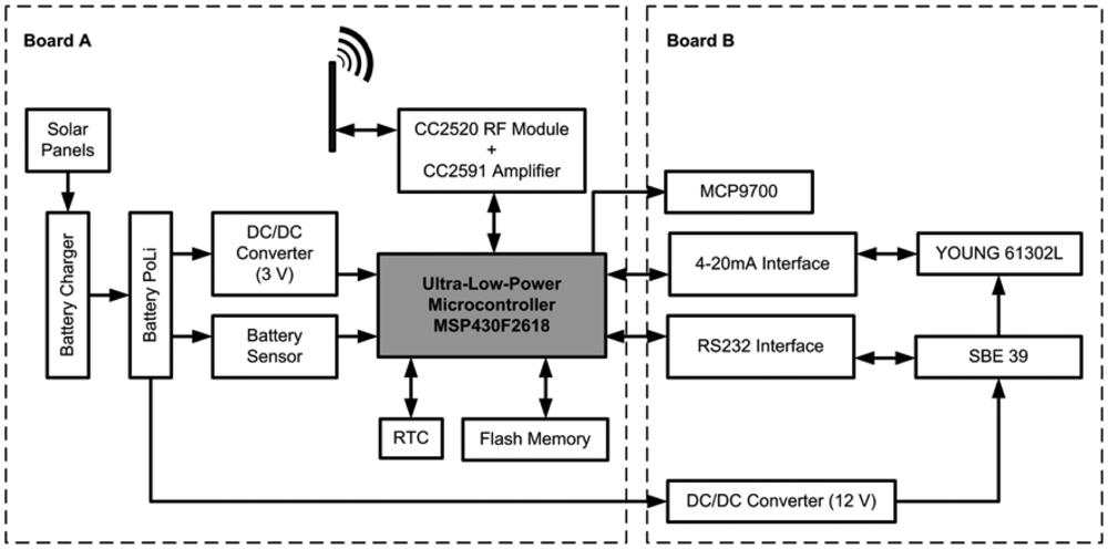 Sensors free full text a low cost sensor buoy system for sensors 12 09613f3 1024 ccuart Images