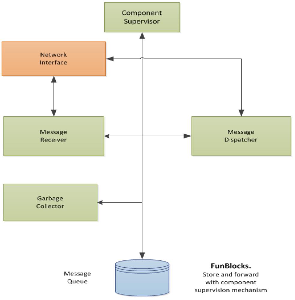 Sensors Free Full Text Funblocks A Modular Framework For Ami Furthermore Garage Door Opener Safety Sensor Wiring Plc 12 10259f7 1024