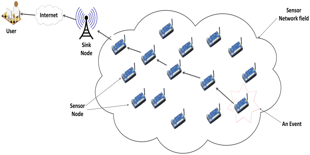 routing in wireless sensor networks Networks and it is the default metric in many wireless sensor networks routing protocols, such as scenario contend for the wireless channel with data packets.