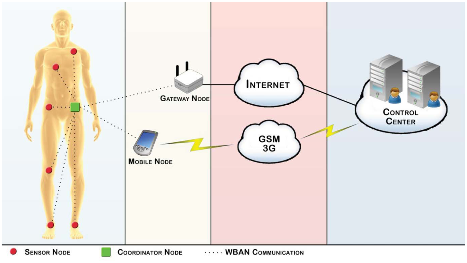 body area network A wireless body-area network (wban) is a special purpose wireless-sensor network that incorporates different networks and wireless devices to enable remote monitoring in various environments one of the targeted applications of wbans is in medical environments where conditions of a large number of patients are constantly being monitored in a.