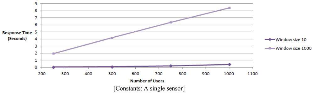 Sensors 12 13295f16 1024