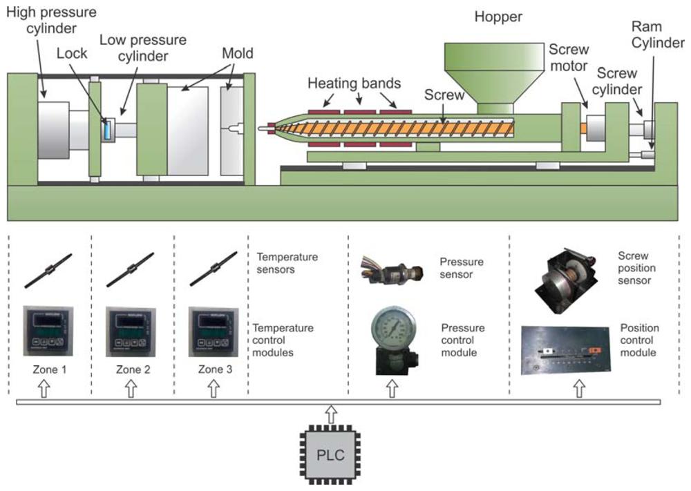 Sensors Free Full Text Fpga Based Multiprocessor
