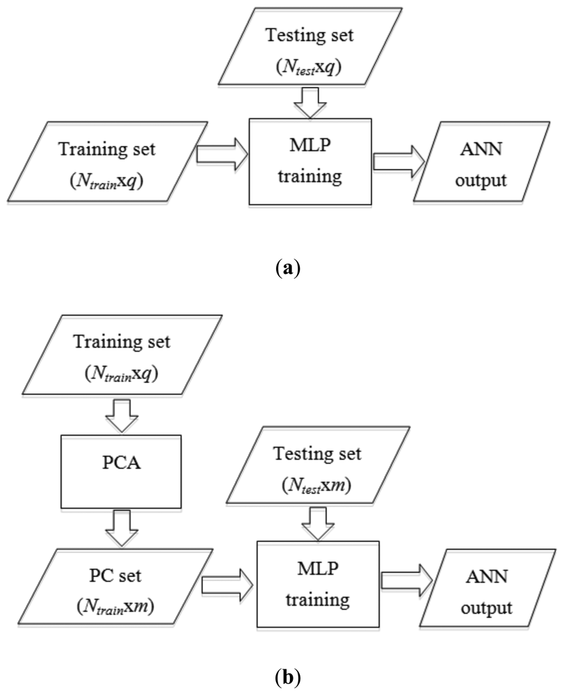 network based grading system This paper describes a new apple classification system based on machine vision and artificial neural network (ann), which classifies apple in real time on the basis of physical parameters of apple.