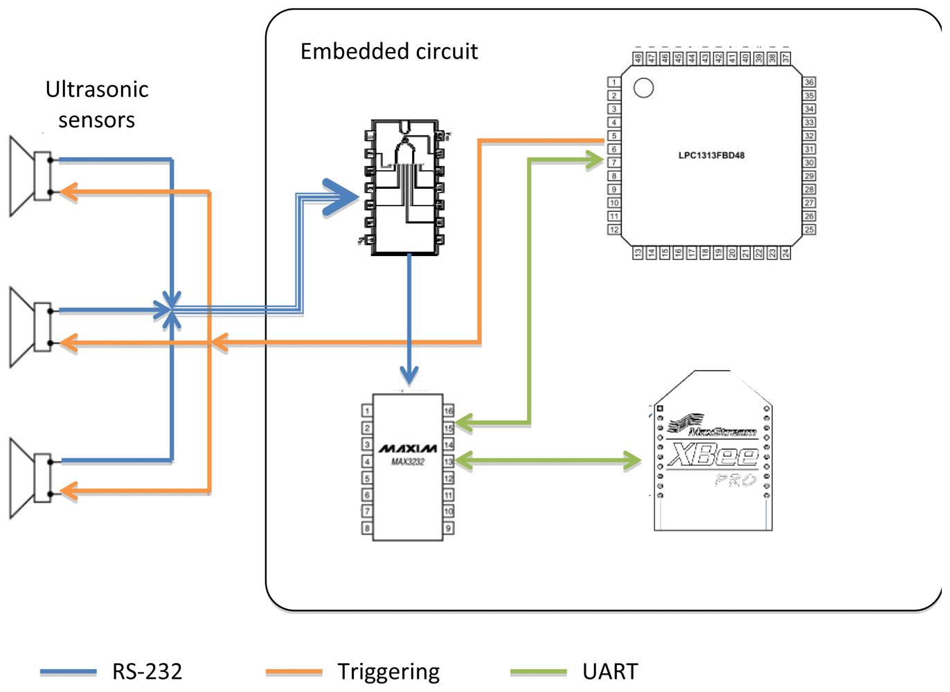 sensors free full text programmable ultrasonic sensing system rh mdpi com