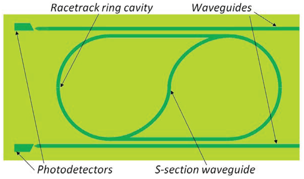 photonic electric field sensors We demonstrate an integrated photonic electromagnetic field sensor based on an electrooptic polymer infiltrated slot photonic crystal waveguide modulator.