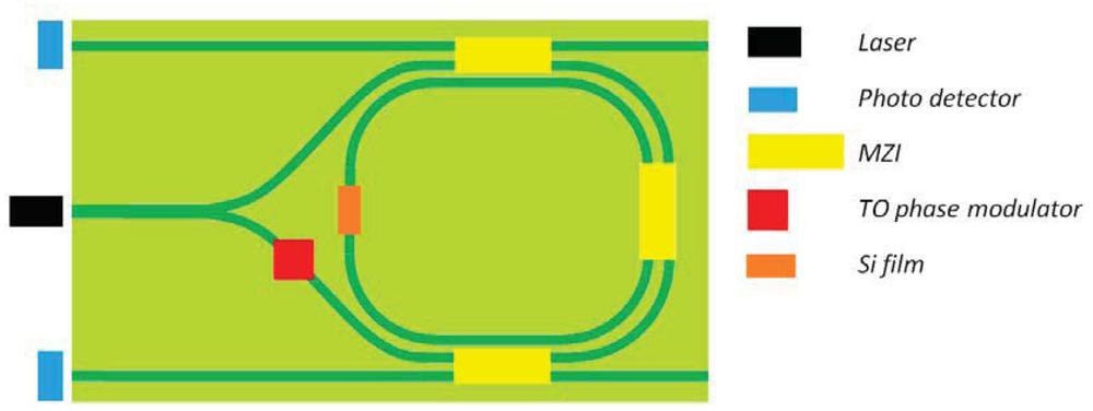 Recent Advances in Integrated Photonic Sensors