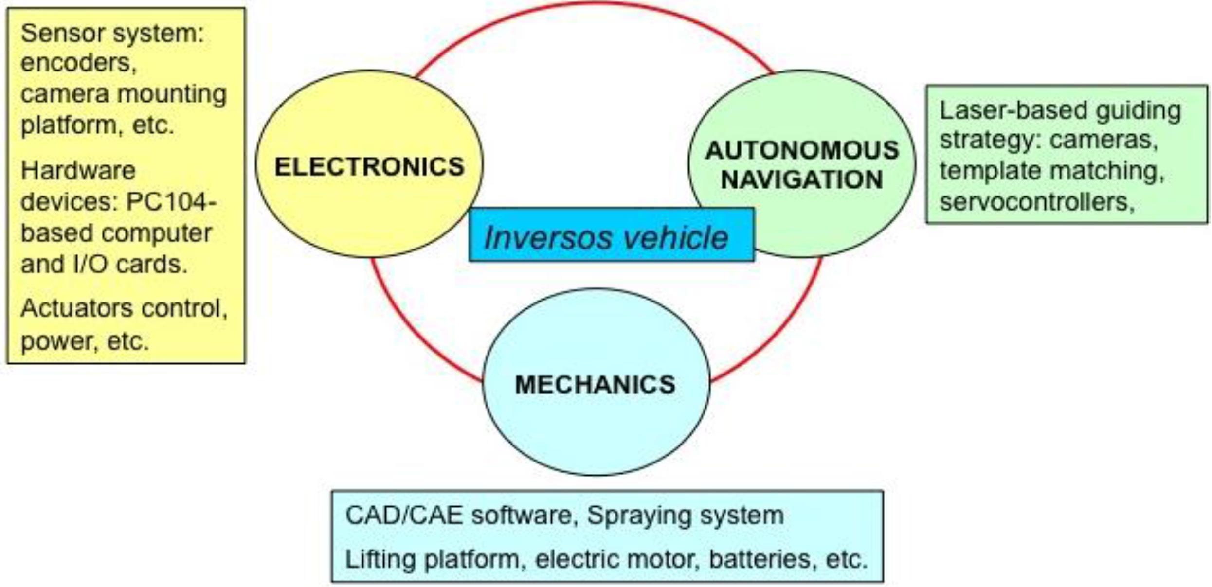 Sensors | Free Full-Text | Mechatronic Description of a Laser ...