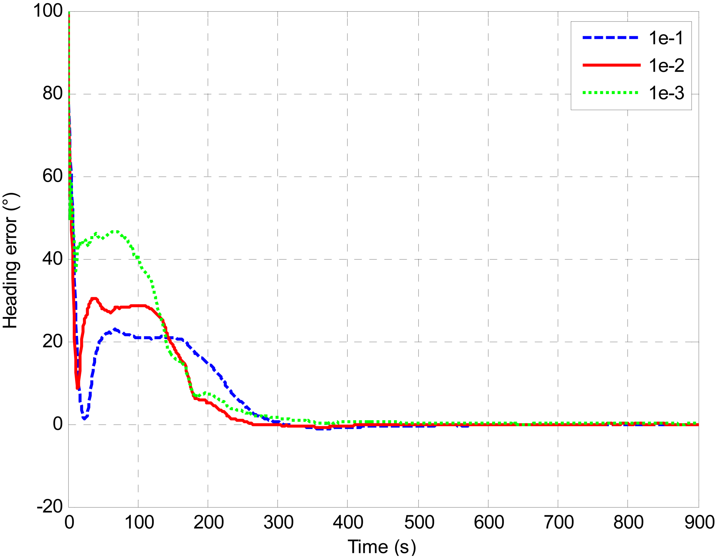 Sensors free full text a novel scheme for dvl aided for R value of windows comparison